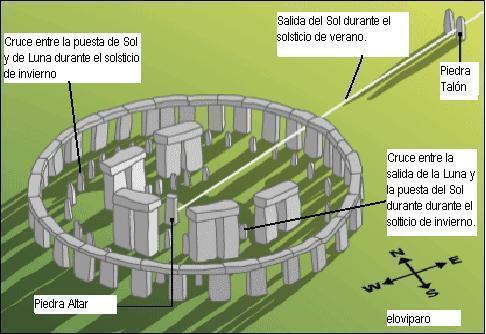 Stonehenge Todos No Somos Mamiferos