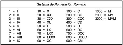 numeros romans