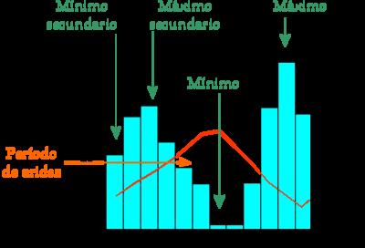 Climograma1